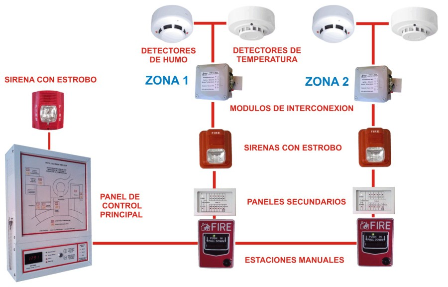 Apm control s a de c v alarma contra incendio - Sistemas de alarma ...